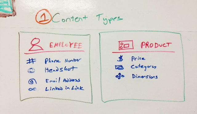 Drupal 内容类型